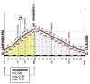 World Championships 2013: The climb details of San Baronto