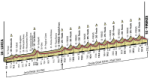 World championships 2013: The profile of the road race for men