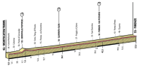 The profile of the World Championships individual time trial for men