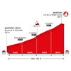 World Cycling Championships 2020: profile La Petite Forclaz - source: aigle-martigny2020.ch