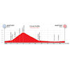 World Cycling Championships 2020: profile circuit road race (m/w) - source: aigle-martigny2020.ch