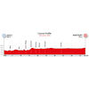 World Cycling Championships 2020: profile ITT men - source: aigle-martigny2020.ch