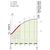 World Cycling Championships 2020: profile Mazzolano climb - source: uci.org