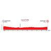 World Cycling Championships 2020: profile Mixel Relay - source: aigle-martigny2020.ch