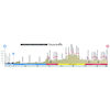 World Cycling Championships 2021: profile road race men - source: flanders2021.com